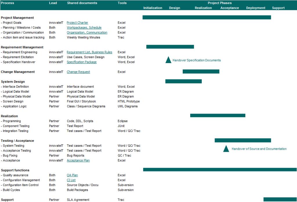 operating model2 1024x695 - Telecom - Nearshoring: Ein Erfahrungsbericht